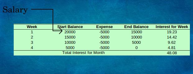 Expenses on debit monthly cash flow