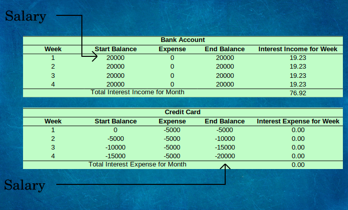 Expenses on credit monthly cash flow bank account illustration