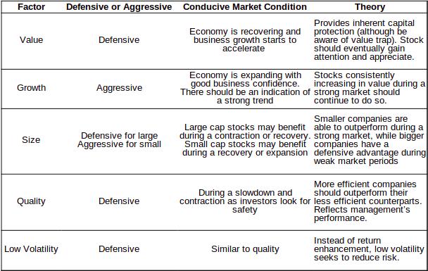 Factor investing defensive aggressive conducive market condition