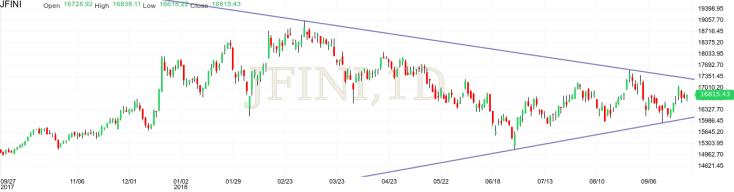Financials(3)