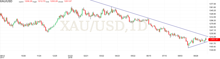 Gold Index technical analysis long term down trend short term bullish pullback