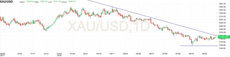 Gold technical analysis trading sideways reaching downward trend line