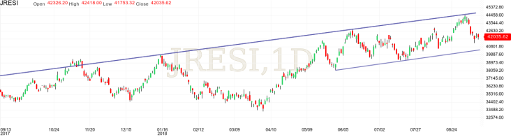 FTSE/JSE Resources Index technical analysis upward channel