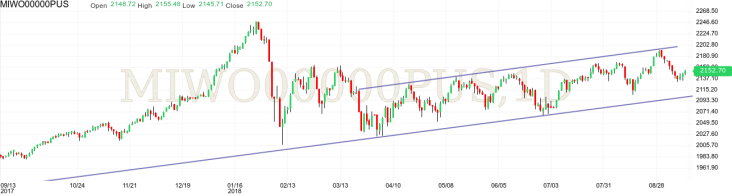 MSCI World Index technical analysis upward channel bullish pullback