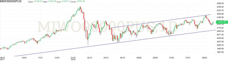 MSCI World Index technical analysis upward channel bullish pullback
