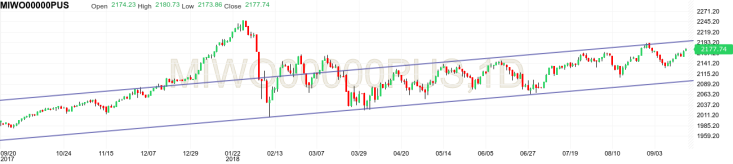 MSCI world index technical analysis upward trend channel