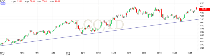 Oil Index technical analysis ascending triangle at resistence