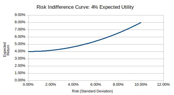 Risk indiff