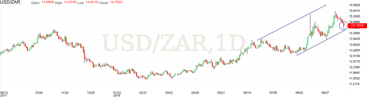 USDZAR pair technical analysis cup and handle upward channel candlestick hammer