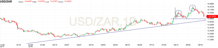 USDZAR technical analysis repo rate response