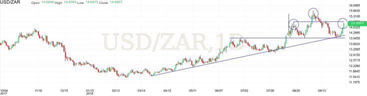 USDZAR(4)